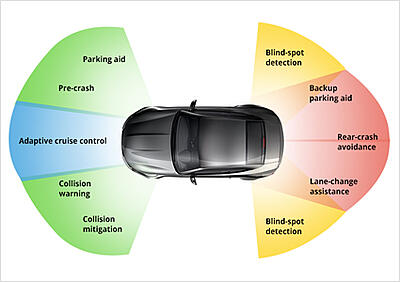 Adaptive AUTOSAR – A new way of working