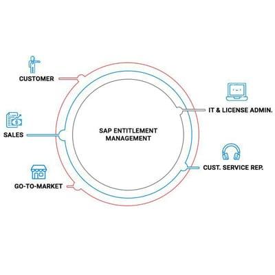 SAP Entitlement Management