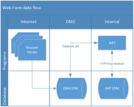 SAP CRM,ERMS integrations
