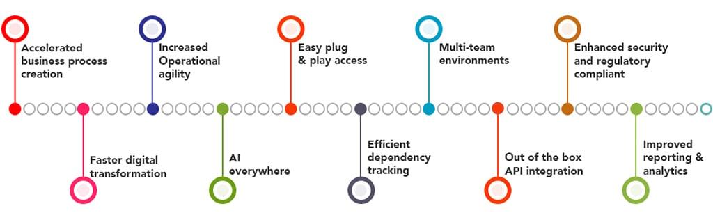 Benefits-of-Blue-Prism-RPA-Platform