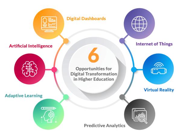digital-transformation-for-education-industry-768x587